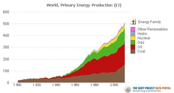 production_energie-primaire_monde
