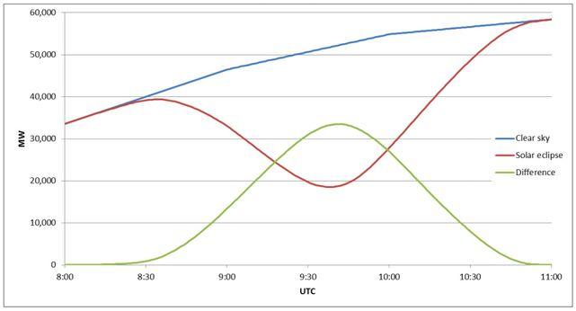 """Simulation de l'évolution de la production d'électricité photovoltaïque au fil des heures le 20 mars par temps clair, avec  (courbe rouge) et sans éclipse (courbe bleue). La courbe verte matérialise la """"perte"""" d'électricité due à l'éclipse."""